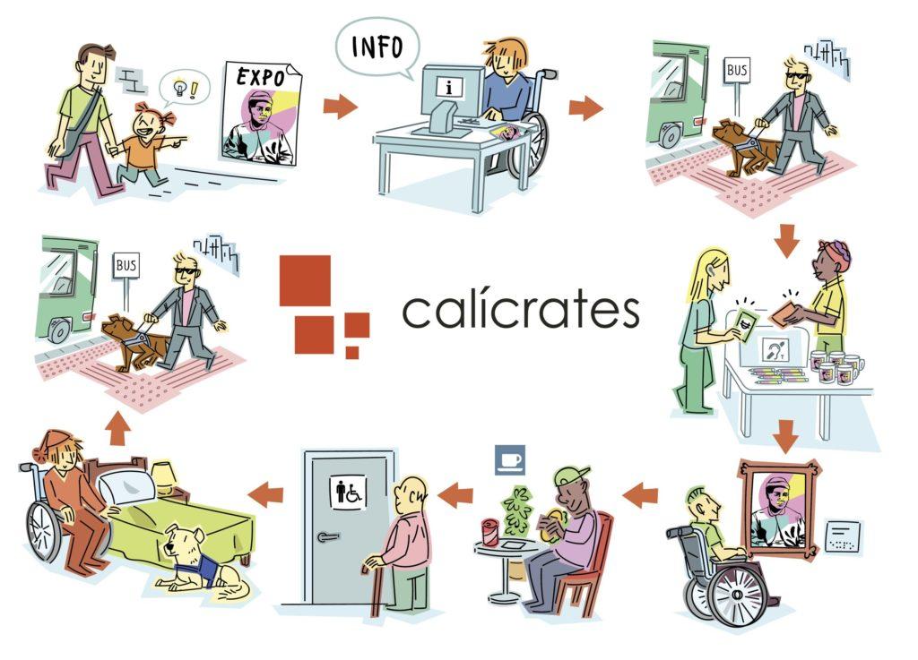 Ilustración con varias etapas para visitar un museo, en donde cada una hay accesibilidad.